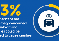 33% of Americans are extremely concerned that self-driving vehicles could be hacked to cause crashes.
