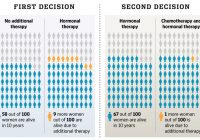 Icon array graphic showing results for four different breast cancer treatment options.
