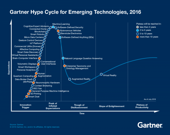 A parabola line graph maps where various technologies land on the Emerging Technology Hype Cycle for 2016