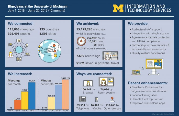 BlueJeans usage at U-M for fiscal year 2017