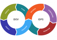 DevOps development: plan, create, verify, package, release, configure, monitor