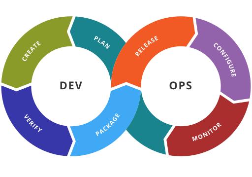 DevOps development: plan, create, verify, package, release, configure, monitor
