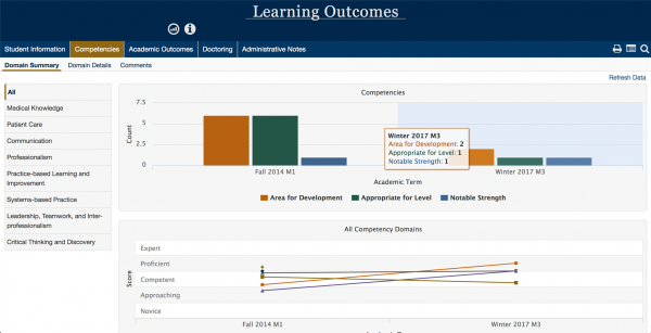 An example of the Learning Outcomes dashboard showing different categories of student evaluation and graphs.
