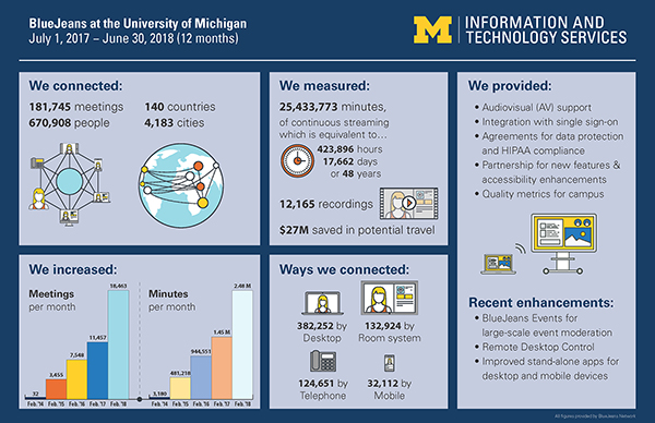 An infographic illustrates BlueJeans usage data at U-M for July 1, 2017 through June 30, 2018