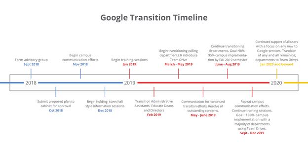 Flint Google timeline