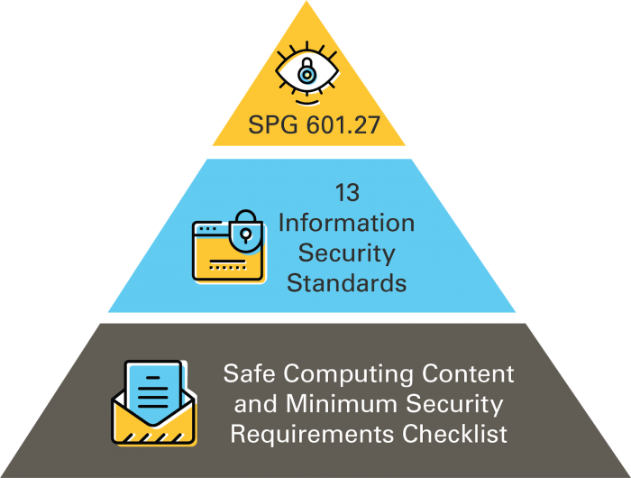 SPG 601.27; 13 Information Security Standards; Safe Computing Content and Minimum Security Requirements Checklist