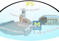 IPS: Incident response, Firewall, Server hardening, Education & awareness, Data loss prevention