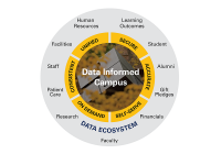 Data Informed Campus diagram