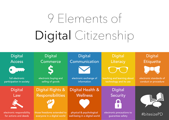 9 Elements of Digital Citizenship: Digital Access, Digital Commerce, Digital Communication, Digital Literacy, Digital Etiquette, Digital Law, Digital Rights and Responsibility, Digital Health and Welfare, Digital Security
