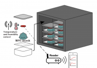 (Graphic of a container storing small shelves of N95 masks with small red sensors attached to the masks. It also shows a phone with graphs corresponding to data gathered from the sensors.)