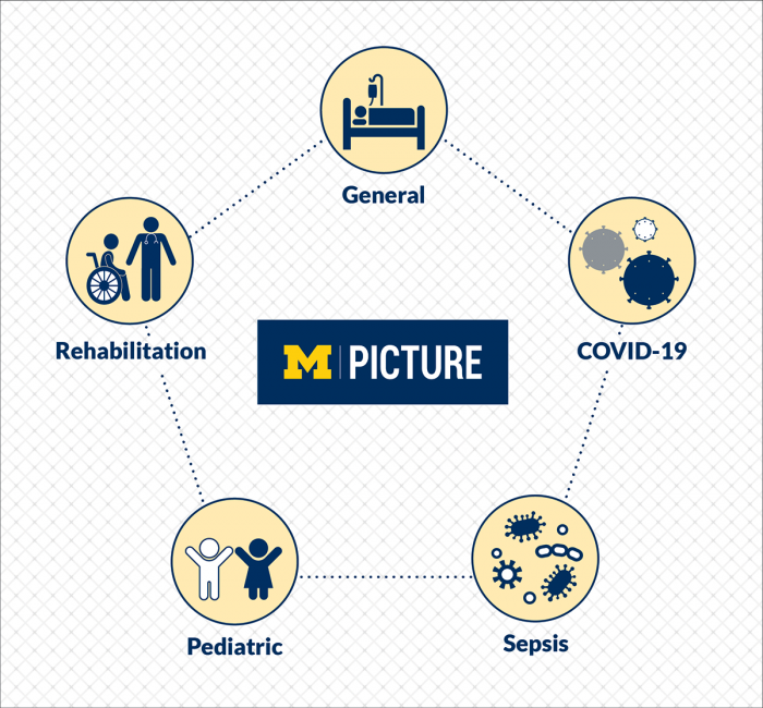 An infographic showing the relationship between general health, COVID-19, sepsis, pediatric health, and rehabilitation.