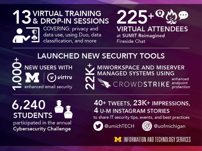 An infographic depicting highlights of Cybersecurity month by the numbers. Actual numbers are included in the article.