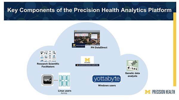 Key components of the Precision Health Analytics Platform