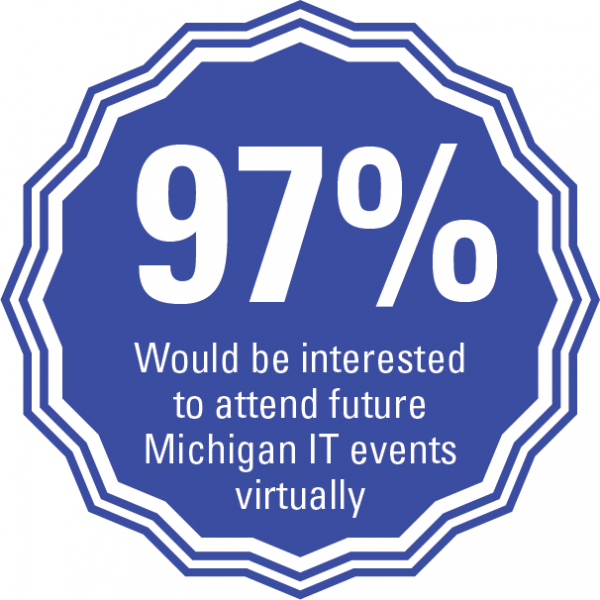 97% of attendees would be interested to attend future Michigan IT events virtually.