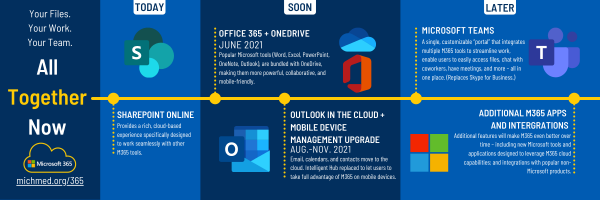 Timeline of the rollout. Sharepoint is available today. One Drive will be available in June. Outlook in the Cloud mobile device management upgrade will be happen August to November. Microsoft Teams and other M365 apps and integrations will be available at a date yet to be announced.